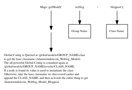 Magento for Developers: Part 5—Magento Models and ORM Basics
