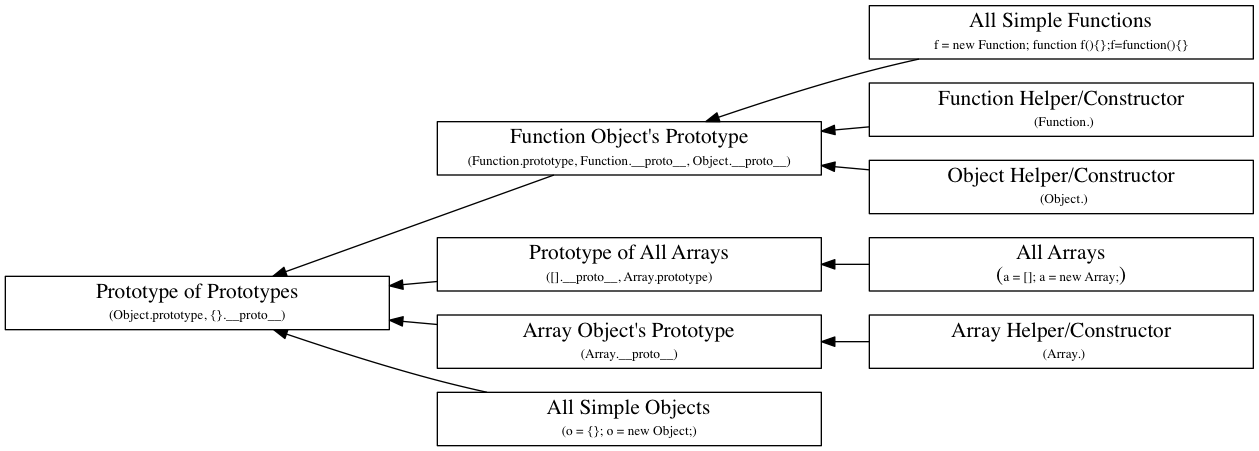 hierarchy of javascript objects