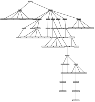 image of block hierarchy for hyvä theme